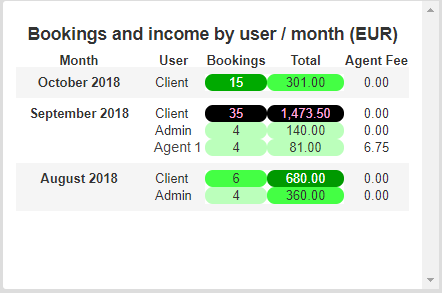 booking-income-user-month-01-en.png
