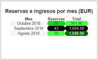 bookings-income-month-01-es.png