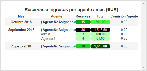 booking-income-agent-month-01-es.png