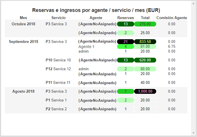 booking-income-agent-service-month-01-es.png